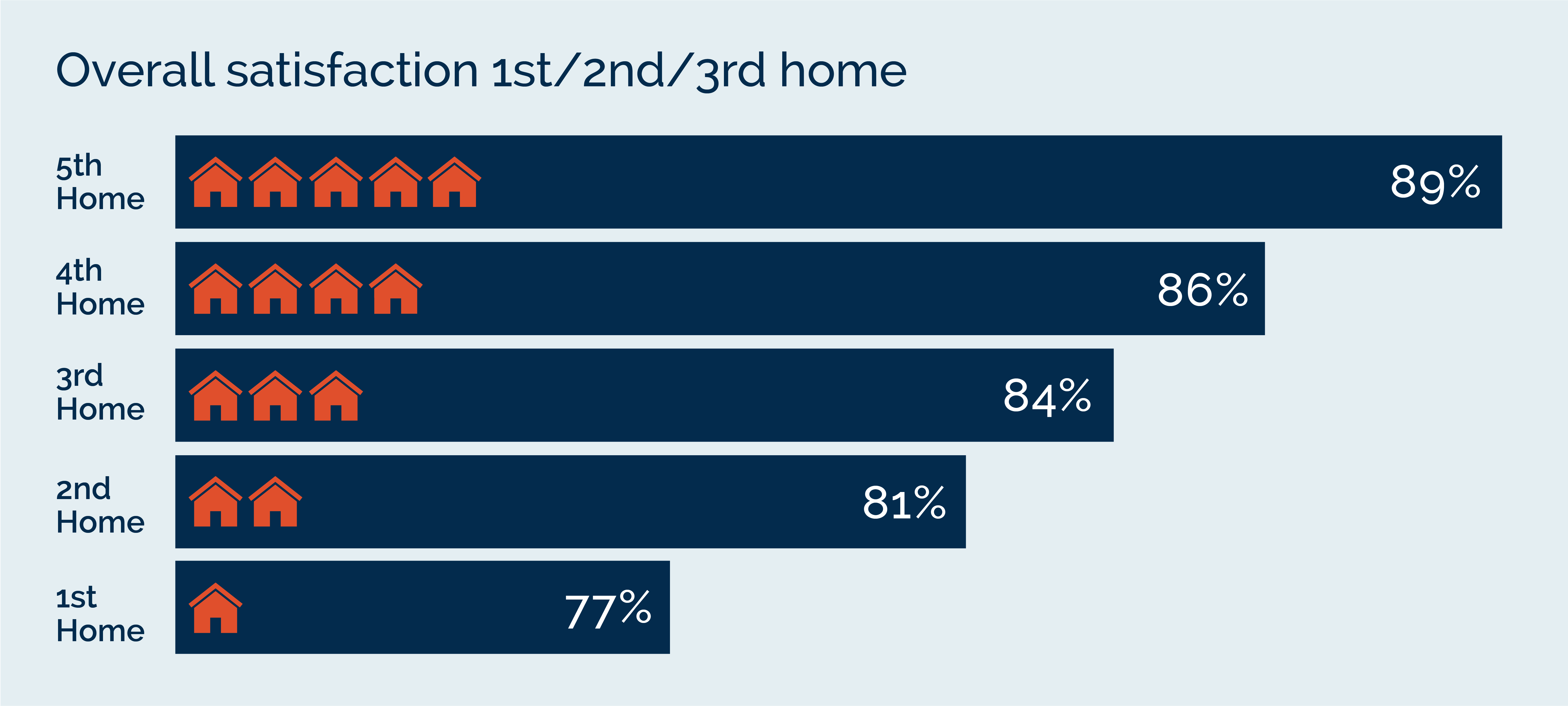 Home Satisfaction Survey by home