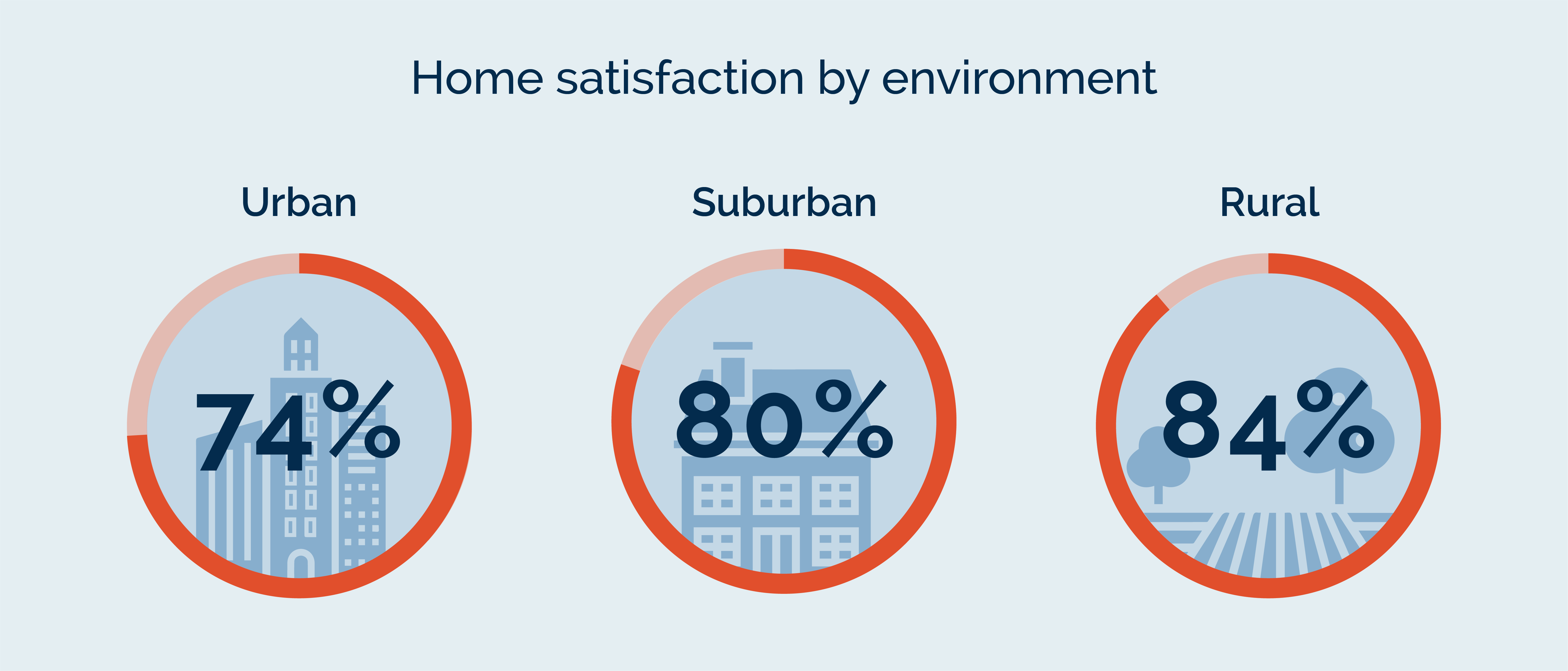 Home satisfaction by environment