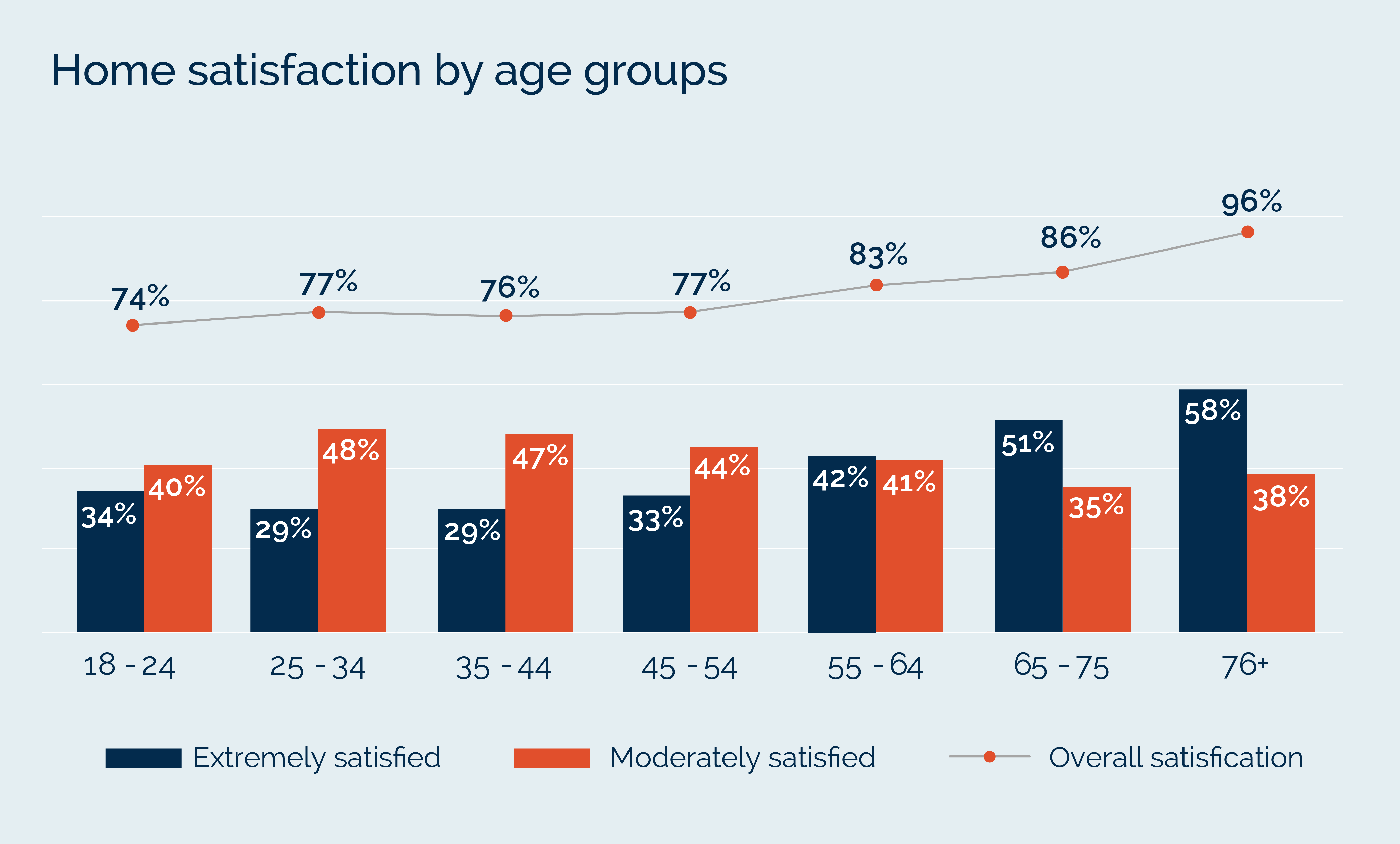 Home satisfaction by age groups